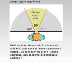 campo-visivo