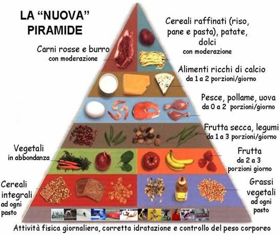 nuova-piramide alimentare
