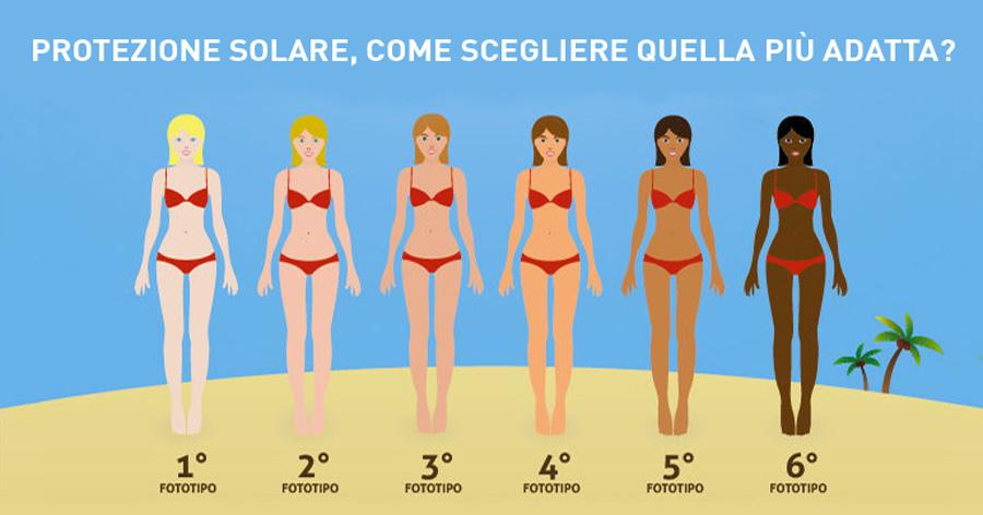 Come scegliere la giusta protezione solare con una semplice tabella